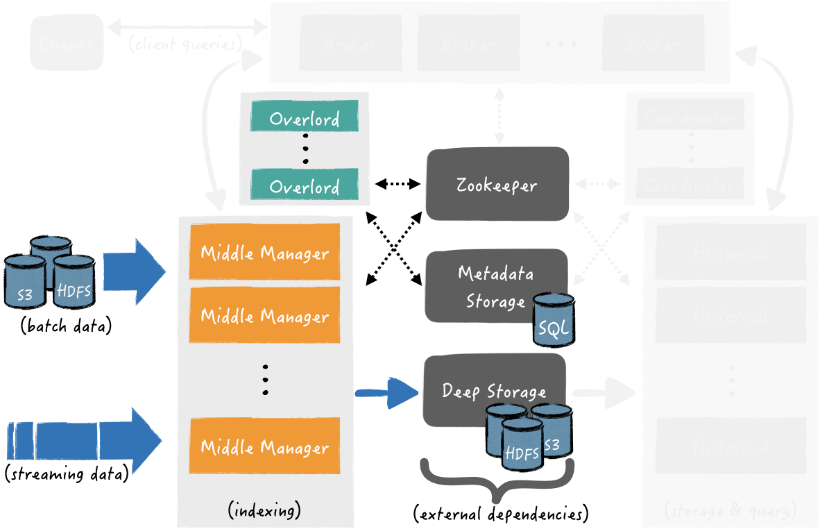 Apache Druid (part 1): A Scalable Timeseries OLAP Database System